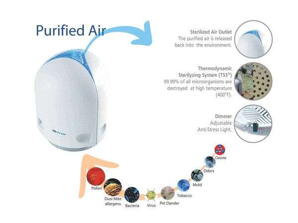 Airfree filter explained