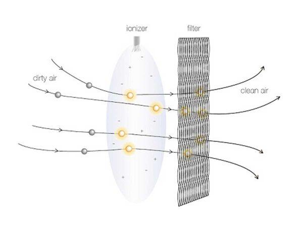 Blueair HEPASilent technology diagram