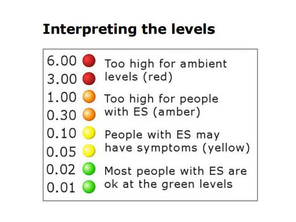 Guide to interpreting the LED lights
